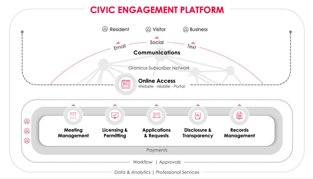 Granicus Civic Engagement Platform Diagram