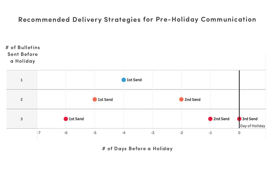 Delivery Strategies for Pre-Holiday Communications