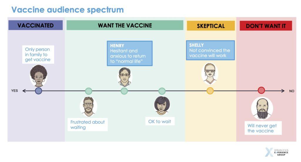 Vaccine Persona Spectrum