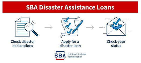 Screenshot of graphic that shows 3 steps to receiving a disaster assistance loan in 3 icons.