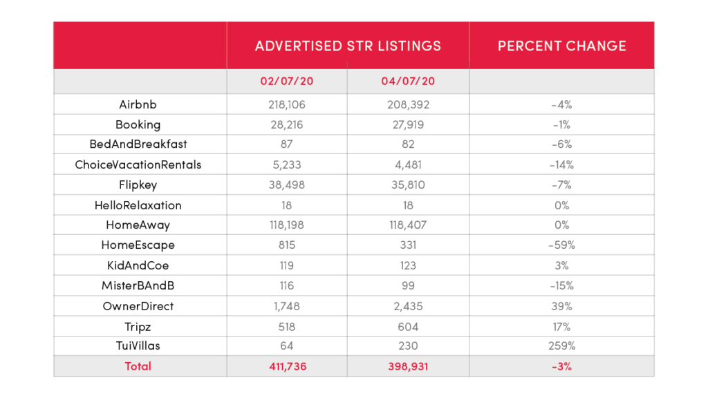 Chart depicting snapshots, taken before and during the COVID-19 crisis, show that advertised STR listings across the most popular online platforms in the U.S. communities we serve only fell an average of 3% since February 2020.