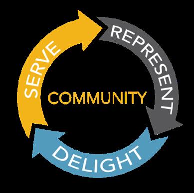 Serve, Represent, Delight Circle