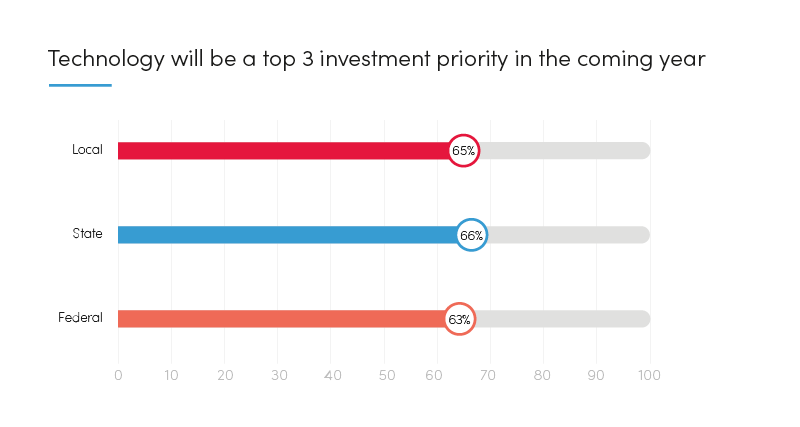 Graph: Technology will be a top 3 investment priority in the coming year