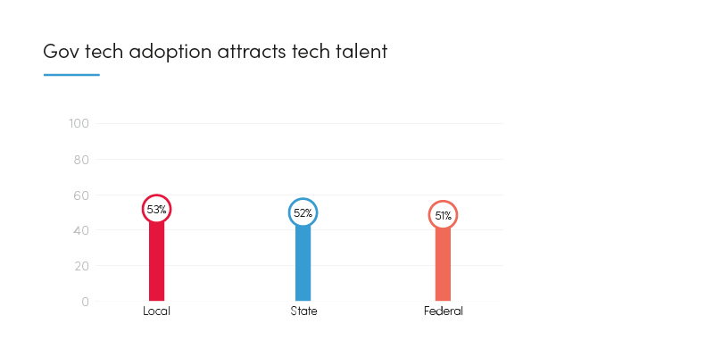 Graph: Gov tech adoption attracts tech talen