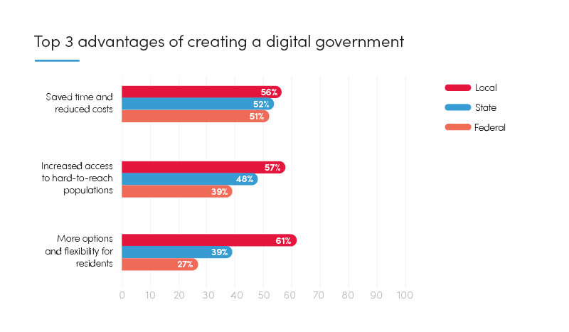 Graph: Top 3 advantages of creating a digital government