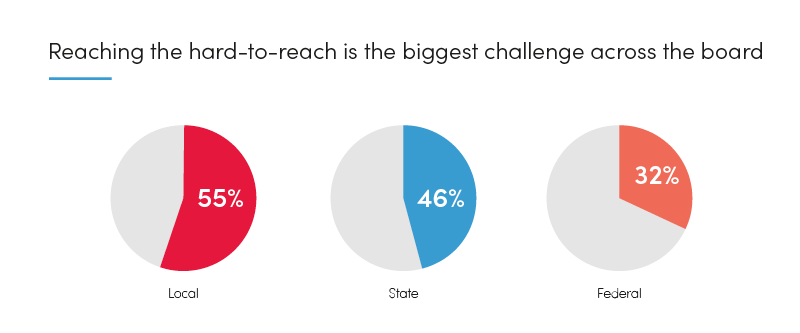 Graph: Reaching the hard-to-reach is the biggest challenge across the board