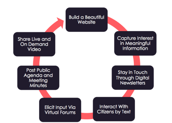 Citizen Engagement Cycle