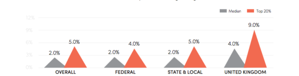 Email statistics on click rate