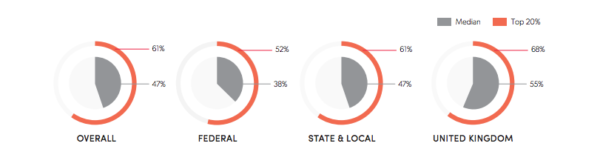 Email statistics on engagement rate