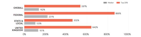 Email statistics on overlay impact