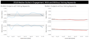 Election Day engagement by keyword