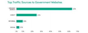 Government website stats by traffic 2