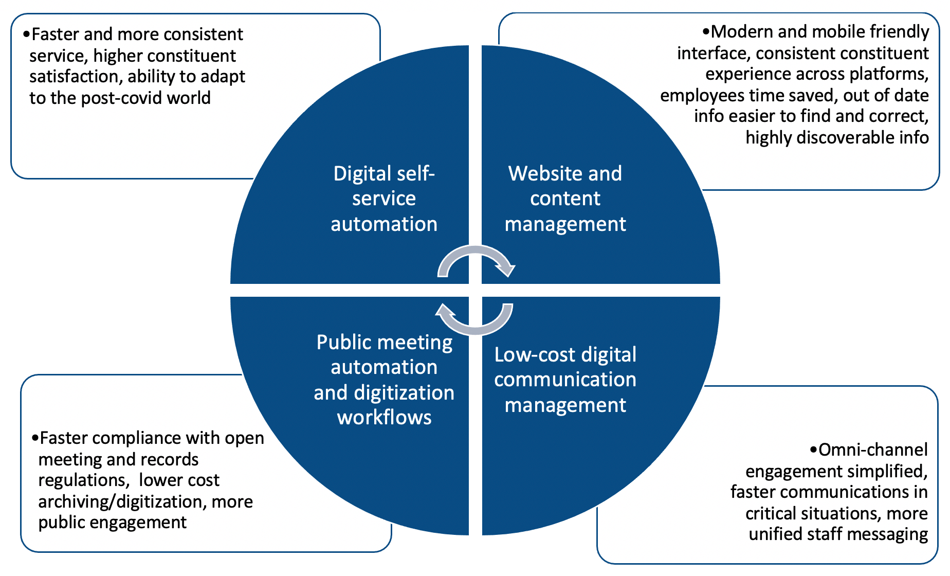 Civic Engagement technology diagram - digital transformation