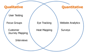 Government website analysis overlapping circles