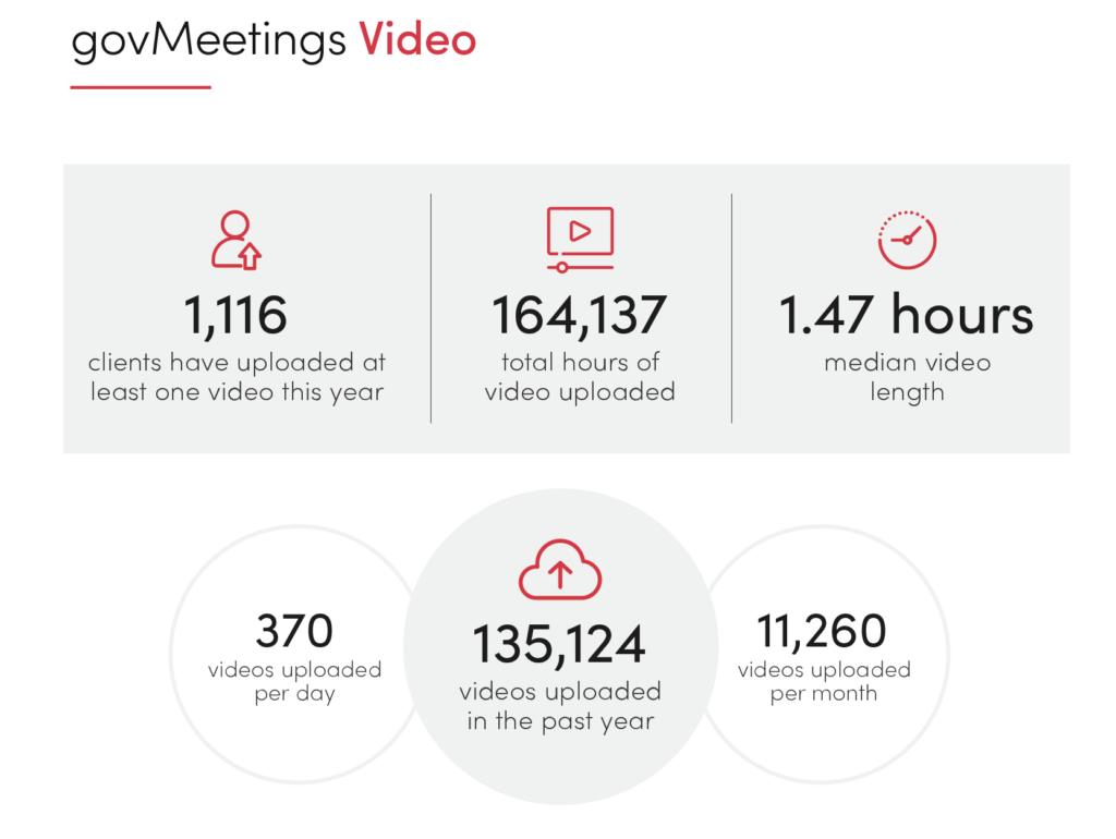 govMeetings video upload benchmark stats