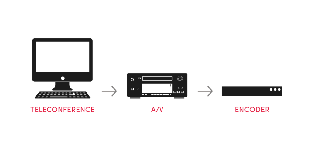 Diagram shows a computer with an arrow pointing to A/V with an arrow pointing to encoder.